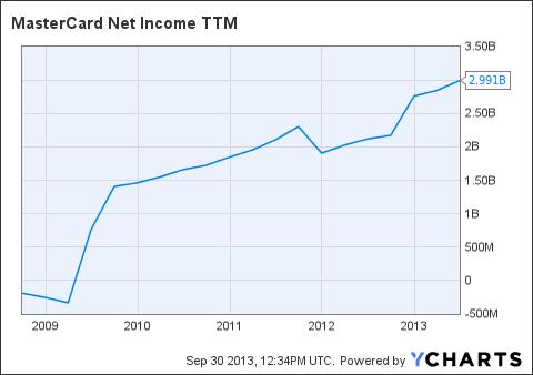 MA Net Income TTM Chart