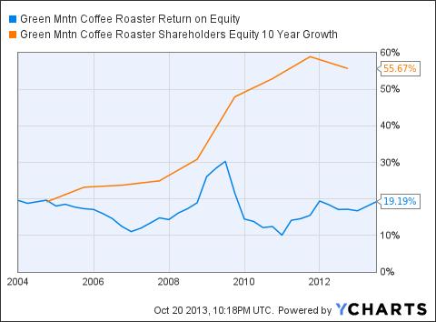 GMCR Return on Equity Chart