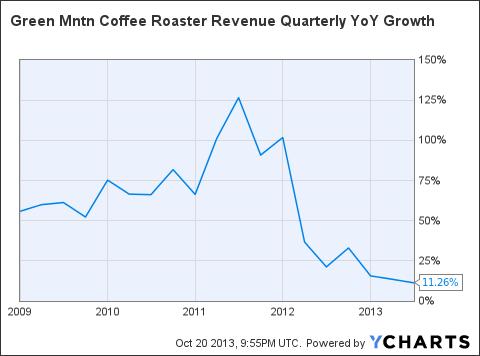 GMCR Revenue Quarterly YoY Growth Chart
