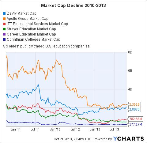 DV Market Cap Chart