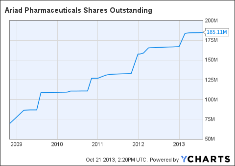 ARIA Shares Outstanding Chart