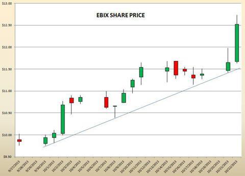 EBIX SHARE PRICE