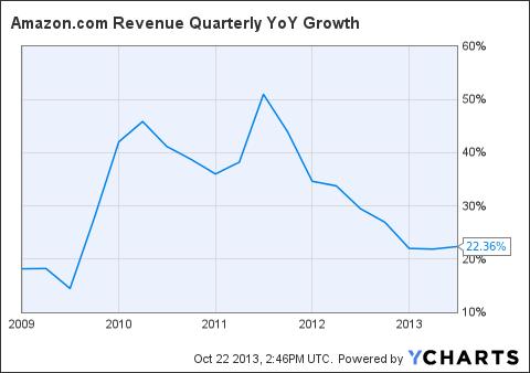 AMZN Revenue Quarterly YoY Growth Chart