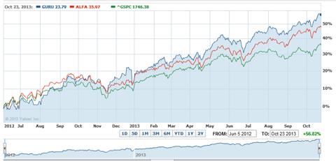 GURU and ALFA ETFs versus the S&P 500 _June 5,2012 to October 22,2013