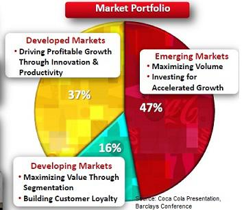 Coca Cola Market Portfolio