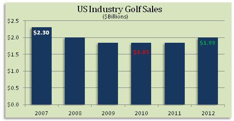 Revenue of golf equipment/apparel companies worldwide 2017