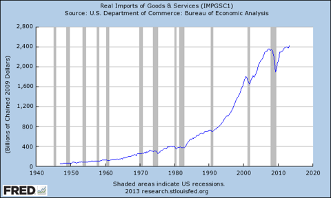Graph of Real Imports of Goods & Services