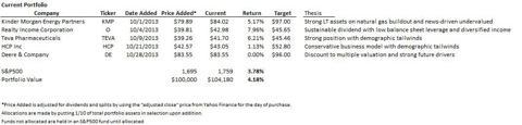 Retirment and Income Portfolio