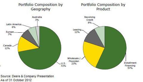 Deere Financing Portfolio