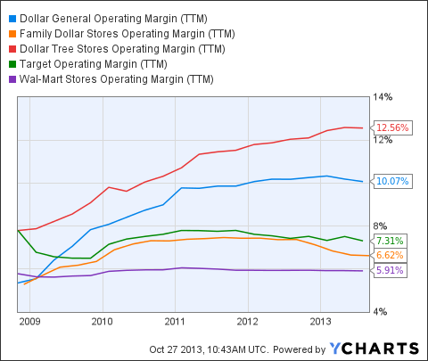 DG Operating Margin (NYSE:<a href='http://seekingalpha.com/symbol/TTM' title='Tata Motors Limited'>TTM</a>) Chart
