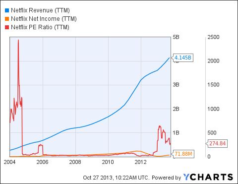 NFLX Revenue (<a href=