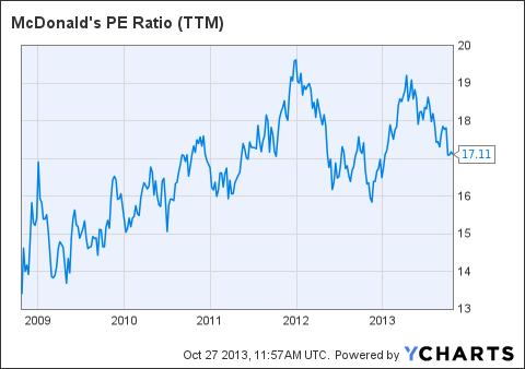 MCD PE Ratio (NYSE:<a href='http://seekingalpha.com/symbol/TTM' title='Tata Motors Limited'>TTM</a>) Chart