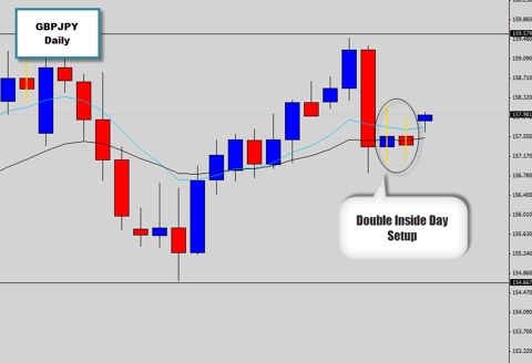 gbpjpy double inside day price action breakout setup