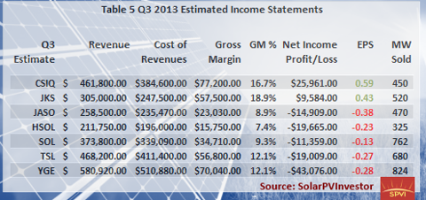 Tab. 5 Q3 2013 Estimated Income Statements