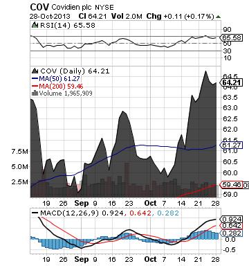 http://static.cdn-seekingalpha.com/uploads/2013/10/28/saupload_cov_chart.png