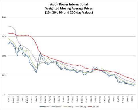 10.27.13 AXPW Price
