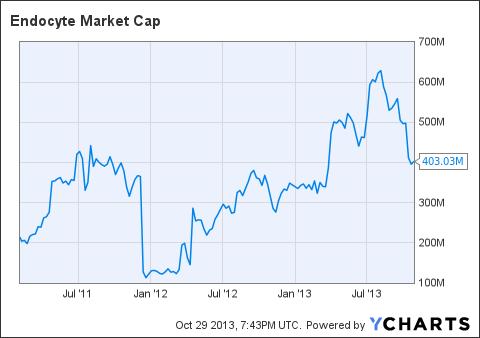 ECYT Market Cap Chart