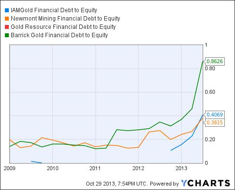 IAG Financial Debt to Equity Chart