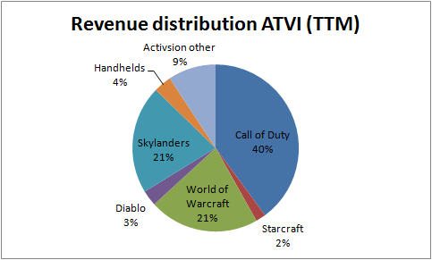 Activision Blizzard – Why Their Shares are Poised for Upward Momentum