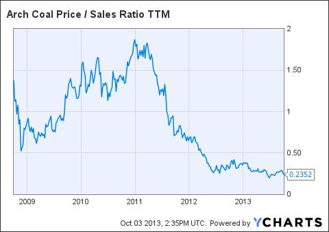 ACI Price / Sales Ratio TTM Chart