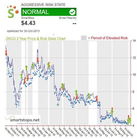 Zagg Historical Risk State Chart