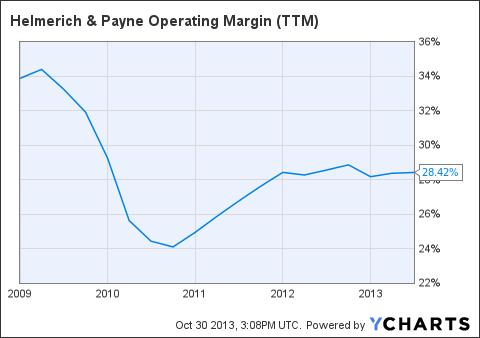HP Operating Margin (NYSE:<a href='http://seekingalpha.com/symbol/TTM' title='Tata Motors Limited'>TTM</a>) Chart
