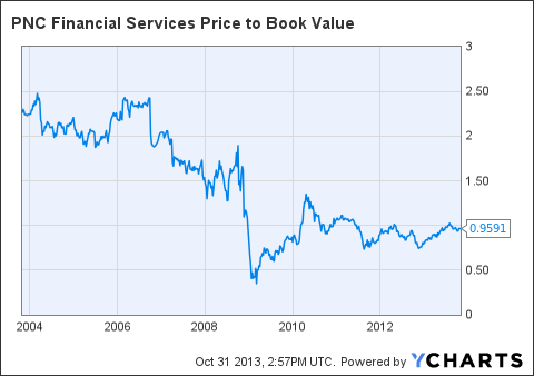 PNC Price to Book Value Chart
