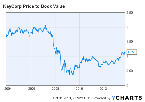 KEY Price to Book Value Chart