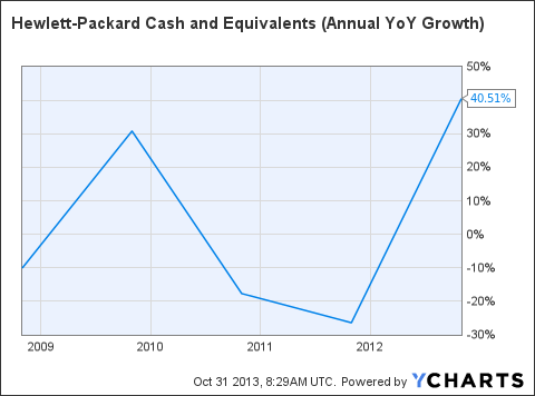 HPQ Cash and Equivalents (Annual YoY Growth) Chart