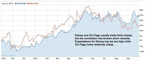 Disney and Six Flags Price Chart