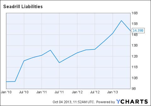 SDRL Liabilities Chart