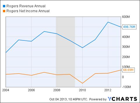 ROG Revenue Annual Chart