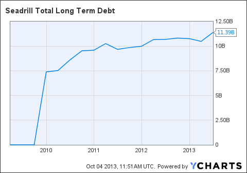 SDRL Total Long Term Debt Chart
