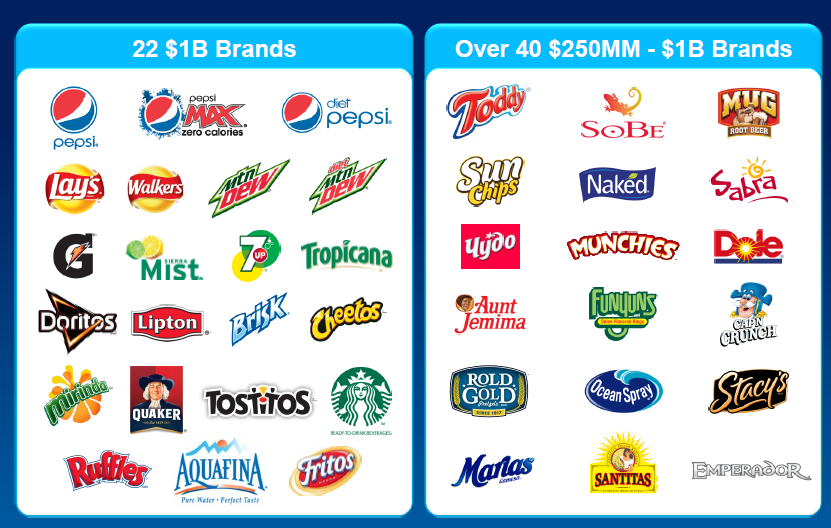 List of assets owned by PepsiCo