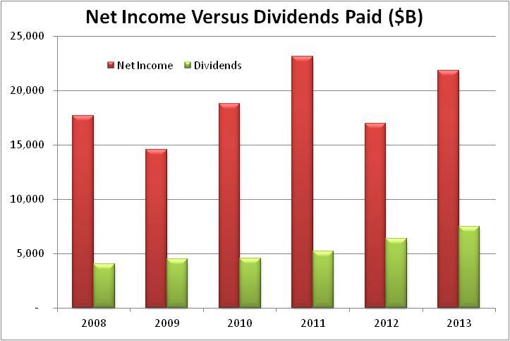 Анализ дивидендной доходности Microsoft, может ли дивиденд расти дальше?