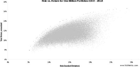 One Million Asset Allocation Portfolios