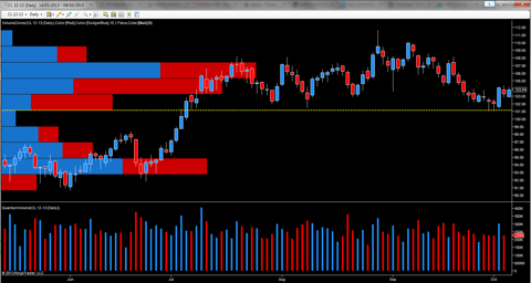 December oil futures - daily chart