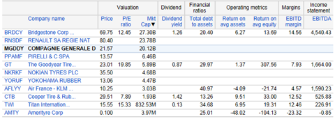 http://www.google.com/finance?q=NASDAQ%3AGT&ei=tSJRUrDjLZS30AHufw