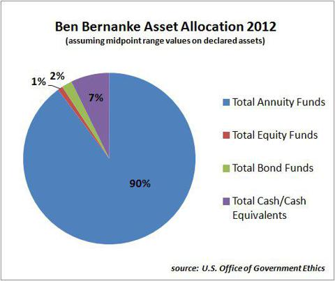 ben bernanke 2012 asset allocation declared holdings federal reserve chairman board of governors