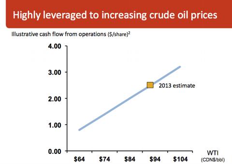 Credit: Canadian Oil Sands Corporate Presentation