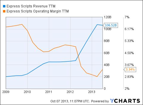 ESRX Revenue TTM Chart