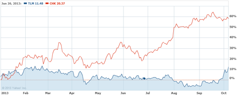 CHK and TLM Year to Date Stock Performance