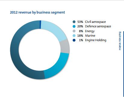 Rolls Royce Business Segments 2012