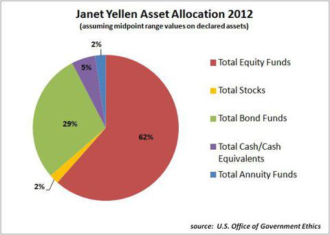 Janet Yellen Chairwoman Federal Reserve Board of Governors Asset Allocation Stocks 2012