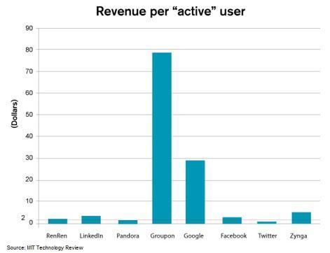 Zynga Revenue per User