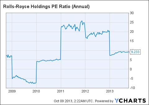 RYCEY PE Ratio (Annual) Chart