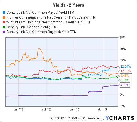 CTL Net Common Payout Yield TTM Chart