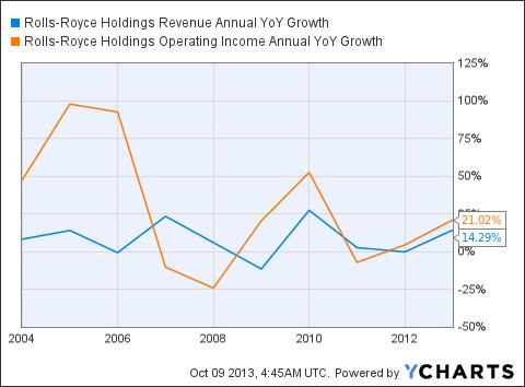 RYCEY Revenue Annual YoY Growth Chart