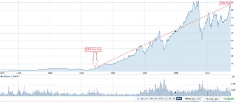 Performance of General Dynamics since Buffett