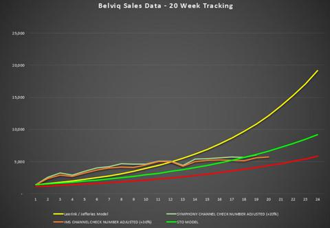 Belviq Sales Week 20